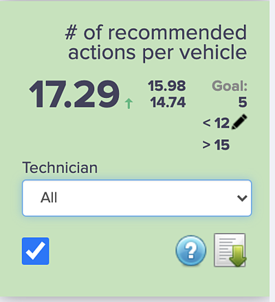 # of Recommended Actions KPI