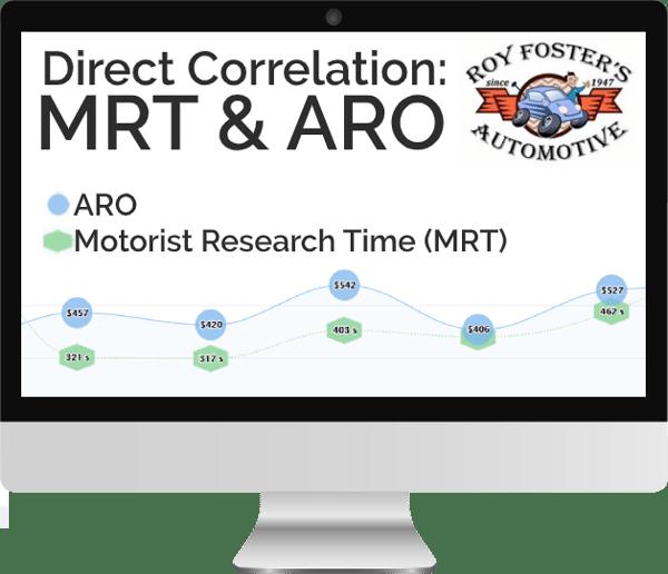 MRT-ARO