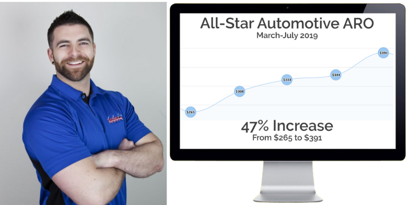 All-Star Automotive Doubled Its Revenue In 1 Year With These 6 tricks